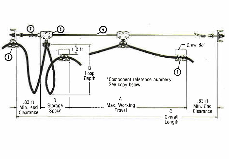 Budgit Wire Rope Festoon Systems For Air Supply Hose On