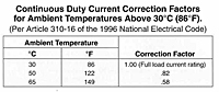 Continuous Duty current Correction Factors